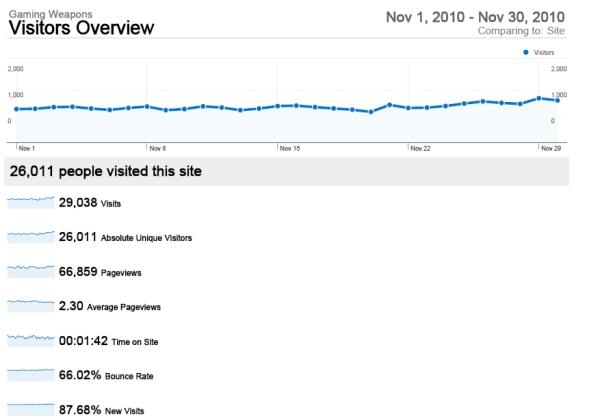 Statistics November 2010